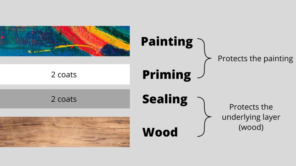 How to prime the wood for acrylic painting