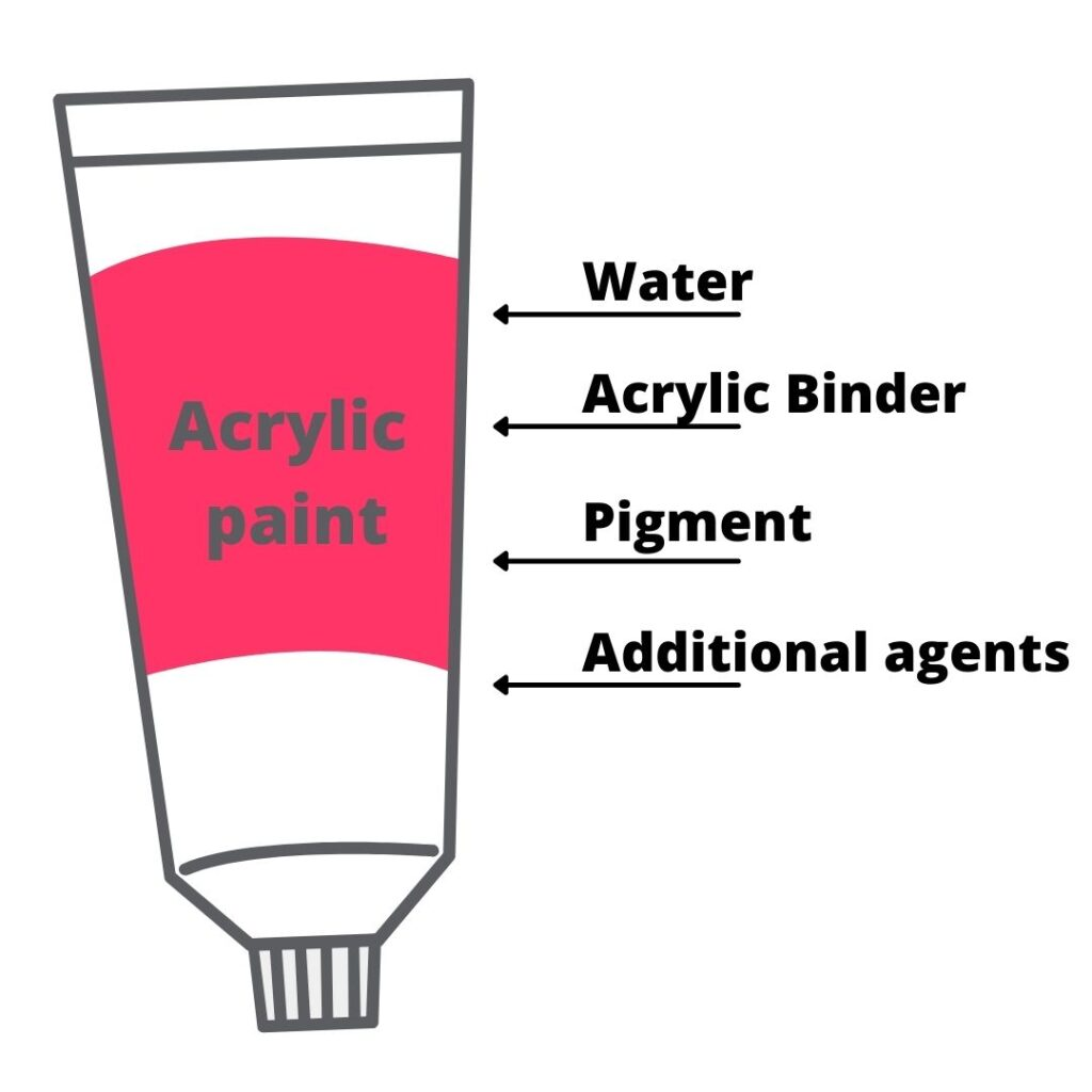 Acrylic paint composition