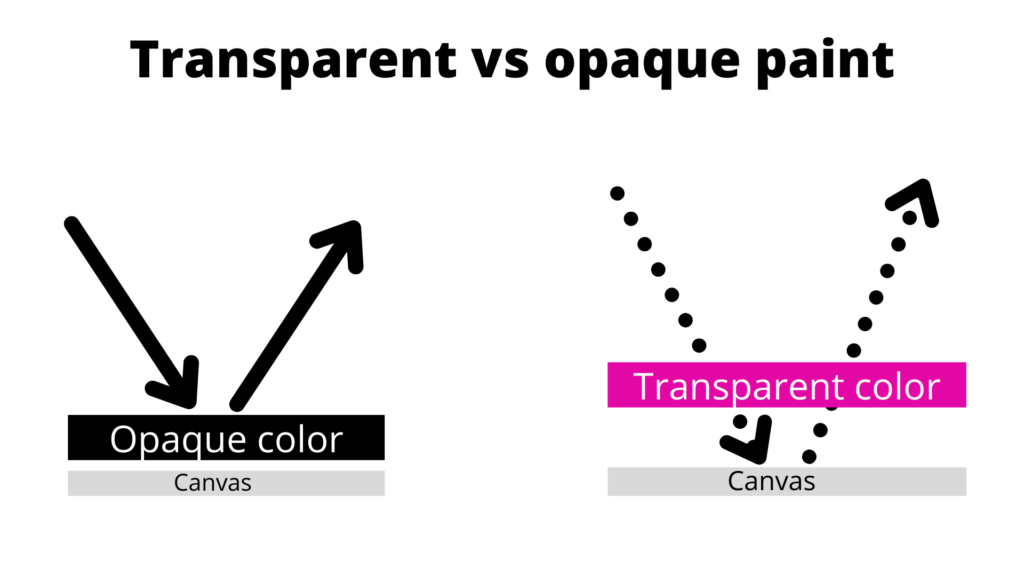 what is an opaque paint