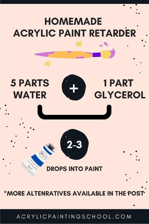 homemade acrylic paint retarder
